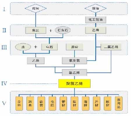 图为PVC产业链图-PVC产业现状与影响因素分析