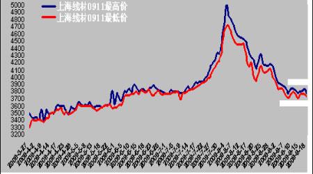,0.37%)期货价格走势走势图-钢材期货价格走势