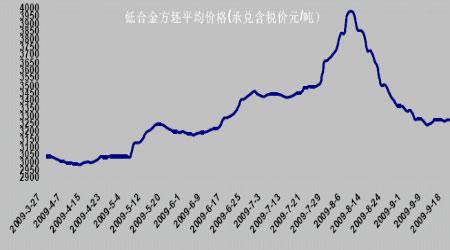 钢材期货价格走势图片