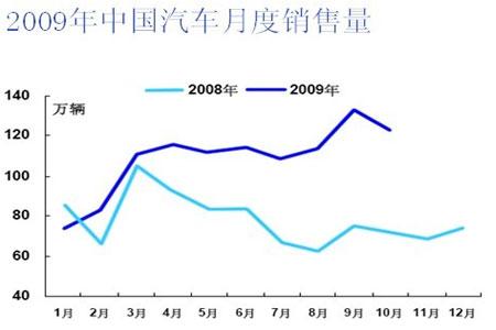 图为2009年中国汽车月度销售量统计图.(图片来源:格林期货)-期