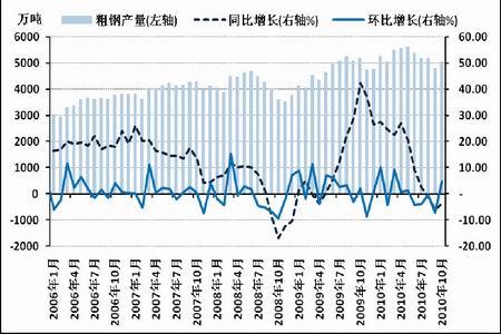 图为中国粗钢月度产量统计图.(图片来源:国家统计局、北京中期)