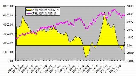 负重前行 钢材有望呈现先扬后抑格局(二); 中国钢铁走势图 中国钢铁图片