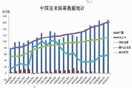 图为历年中国供需数据统计图.(图片来源:USDA)-政策调控难敌供
