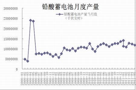 图为中国铅酸蓄电池月度产量统计图.(图片来源:中国电池工业协会