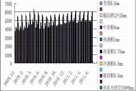 图为建筑钢材价格走势图.(图片来源:中信建投期货)-螺纹钢震荡