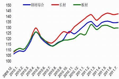 图为国内市场钢材价格走势图.(图片来源:中信建投期货)图片