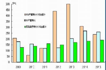 图为PTA 产业链产能走势图.(图片来源: 中石化 中信建投期货)-