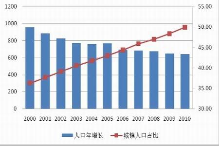 乌克兰人口比例_2012中国人口比例