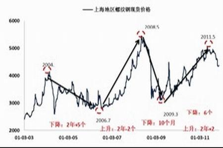 图为上海地区螺纹钢现货价格走势图