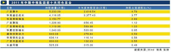 2011年中期中恒集团前十大持仓基金