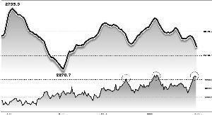 本轮期指逼近历史高点的持仓出现快速回落之际,将是一轮趋势线行情展开之时。 张常春/制图