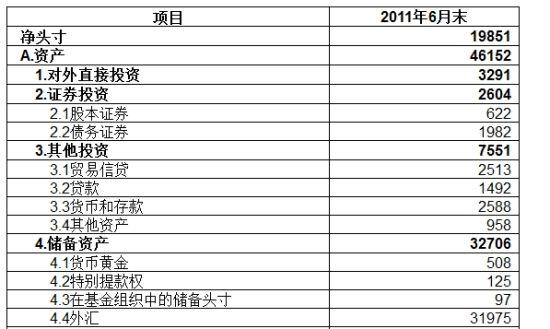 中国国际头寸资产表