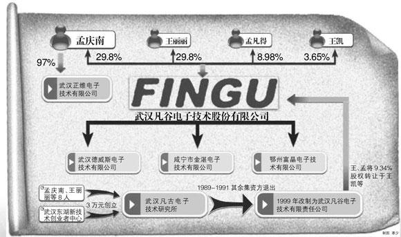 图文:武汉凡谷电子资金转让图_理财滚动新闻