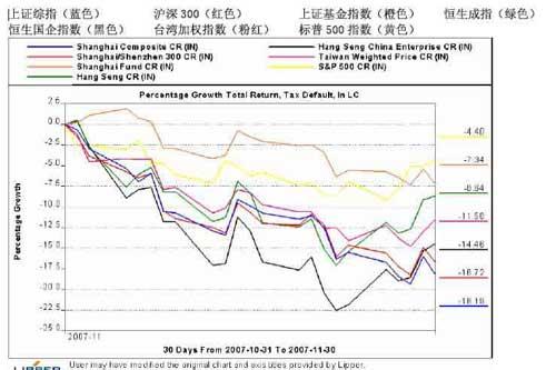 理柏中国基金市场透视报告11月月报