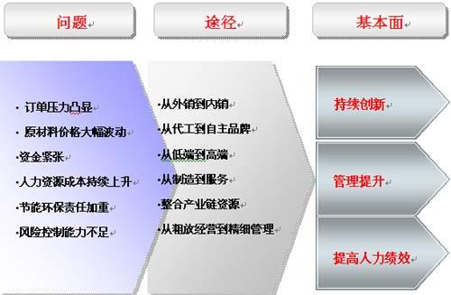 中国企业转型升级的途径百位企业CEO调查报告