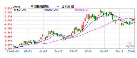 中粮集团股价走势图