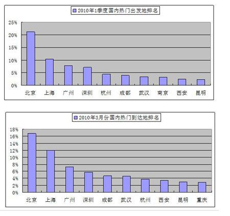一季度旅行指数 北京最热门