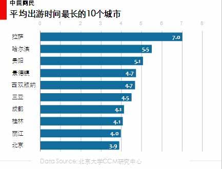 图 35 平均出行时间最长的10个城市