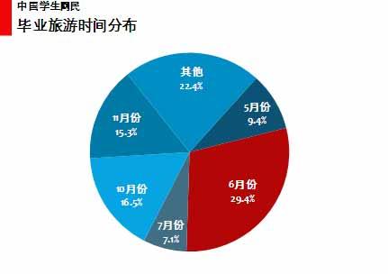 图 50中国学生网民毕业旅游时间选择