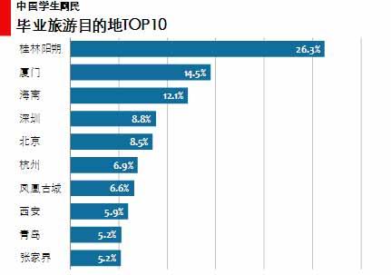 图 55中国学生网民毕业旅游目的地TOP10