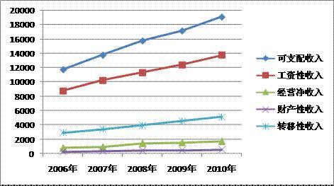 城镇职工基本医疗保险_城镇居民收入比重