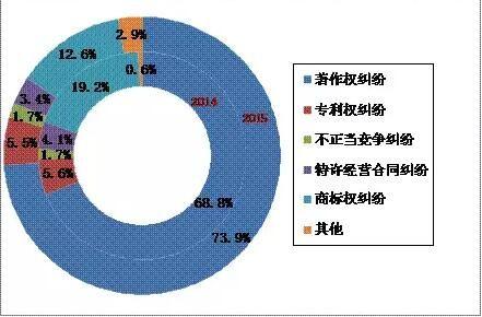 《2015年上海法院知识产权司法保护状况》白皮书