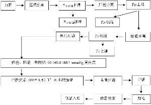 上海莱士血液制品股份有限公司发行股份购买资