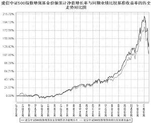 建信中证500指数增强型证券投资基金2015第二