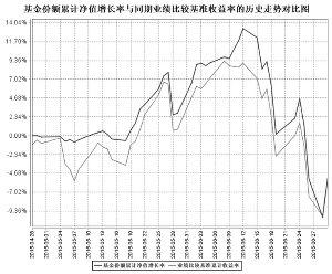 鹏华改革红利股票型证券投资基金2015第二季