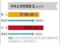 财政部:国企去年收入超千亿 65亿用于民生