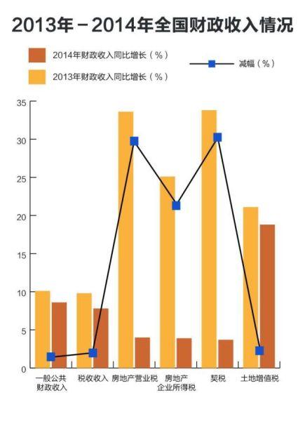 2013年-2014年全国财政收入情况