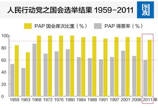 人民行动党国之国会选举结果1959-2011