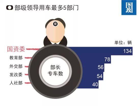 部级领导用车最多5部门