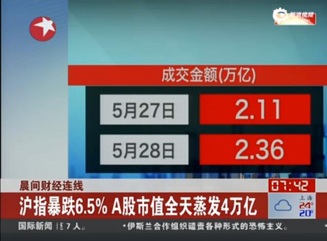 沪指暴跌6.5% A股市值全天蒸发4万亿