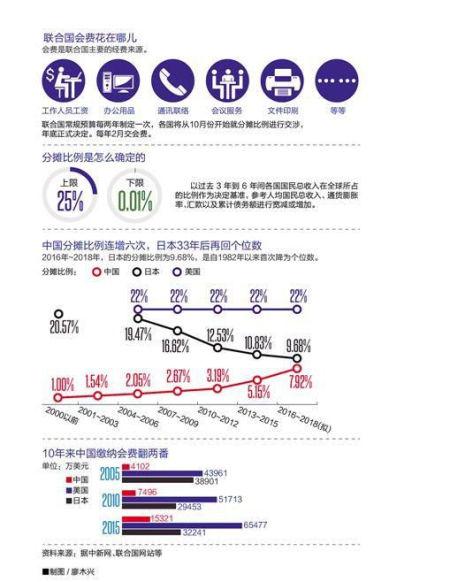 """7.92%。 这是联合国给中国开出的最新会费分摊比例。在这之前,中国的会费分摊比例已经由3.19%上升到5.15%。与此同时,英法德的分摊比例逐年下降,日本则重回个位数时代,只有9.68%。 面对这样的高比例,中国当然是拒绝的,网友们也愤愤不平:""""联合国这个7.92%是怎么算出来的?""""""""把美国欠的追回来,就不用年年增加预算了""""。看起来这事儿还真没那么简单。 联合国是怎么摊派预算的 首先要介绍一下联合国的""""份子""""是怎么收的。联合国预算分为两大项,一是经常性预算(也就是俗称的会费);一是维持和平行动经费。前者主要用于支付联合国总部及各处分支机构的人工费用和活动经费,根据联合国宪章第十七条,由各成员国按联合国大会制定的分配限额缴纳。负责行政和预算的联合国大会第五委员会和会费委员会,每三年对各国会费负担比例进行一次核查和调整,提报大会审查决议。 各成员国负担的会费比例,原则上是依据各国的GDP、人口(人均GDP)以及支付能力等因素确定的。也就是除了依据其GDP占所有成员国GDP总和的比例,计算基本的会费份额比例之外,还要根据该国发展水平,决定是给予一定减免还是要求更多贡献。在发达国家和发展中国家的实际财政能力存在巨大差异的情况下,显然这是维持实质公平的必要。例如从2000年起,最近连续五次的联合国会费分摊,都坚持对最不发达国家实行份额封顶(目前的封顶比例为0.01%),并对其它低人均收入国家的会费份额予以折扣宽减和债务调整。 此外,自1974年开始,会费委员会为所有成员国的会费份额制定了上下限。几经调整后,从2000年至今,会费份额上限维持在22%,下限则为0.001%,即任何一个成员国的会费份额不会高于经常性总预算的22%,也不能低于经常预算的0.001%。最近的一次会费分配是在2012年,制订了2013-2015年(与一般国家预算不同,联合国是以两周年为一个预算周期)联合国成员国的会费分摊比例。其中,中国的会费份额从原来的3.19%一下提高到了5.15%。如果以2001年的1.541%为起点,中国的分摊比例仅在十多年里就猛增了三倍有余。 至于维持和平行动预算,这其实是比经常性预算大得多的支出。联合国2014-2015年度经常性预算为55亿美元,而最近一个预算年度(2015年7月1日至2016年6月30日)的维和行动经费就高达82.7亿美元。 而维和行动的经济摊派虽然也以会费份额为初始基础,但却将所有成员国以""""人均国民总收入平均数和其它因素""""分成多达十个摊款等级,从加付、全额到折扣,有高达90%的不同标准分别予以摊派。其中以中美俄英法五个常任理事国组成的A级组义务最重,理由则是""""在关于安全理事会各常任理事国分摊和平与安全行动经费的问题上,应铭记这些国家对维持和平与安全负有特别责任。"""" 自然,作为常任理事国之一,中国近年在维和经费的贡献同样也是急剧增长,其速度甚至远高于对经常性预算的贡献增长。2000年中国摊派的份额还只有0.999%,而现在已经达到了6.46%,增长了5倍多。"""