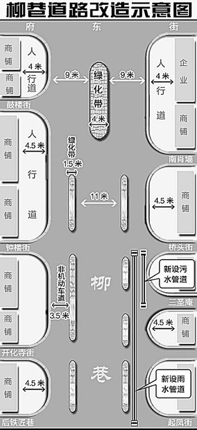 """柳巷大修 雨水污水各行其""""道""""(图)图片"""