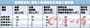 广州番禺区向6类困难民众派红包