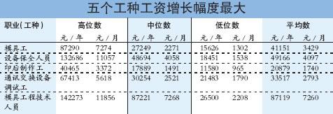 广州劳动局:职工平均工资增幅达11.53%