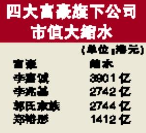 李嘉诚公司市值缩水3900亿