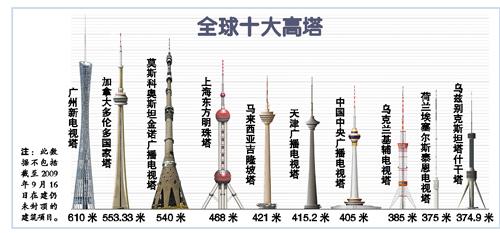 牡丹江至广州新电视塔征名首日获4万方案