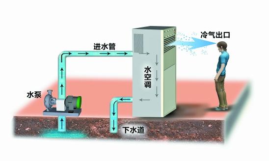 建德市正打算创建全国第一个没有空调外机的城市,他们用的是水空调利用水源热泵设备形成水的循环利用,冬天送暖夏天送凉,省电又环保。   在杭州城郊,很多人家和工厂也都在使用一种山寨水空调。之所以说它山寨,是因为这种空调设备没有达到水的循环利用,虽然也能送出凉风,虽然也能省一些电,但白花花的地下水被抽上地表派一次用场后,就直接都排进了下水道。   安装一台水空调   成本约1300元   昨天,记者来到五堡社区。街道两边都是民居,很多户门口都有两根塑料管,一根管子埋进了泥土,另一根管子则不停地