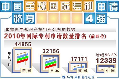 知识产权局:2010年国内发明专利申请29.3万件