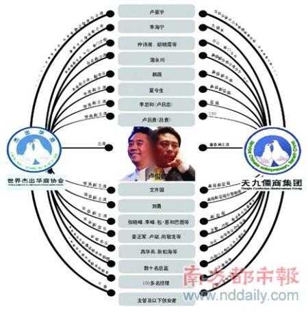 世界华商协会的组织结构