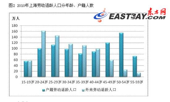外来人口办理居住证_上海外来人口积分