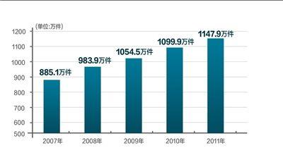 2007年-2011年审执结案件数量走势图