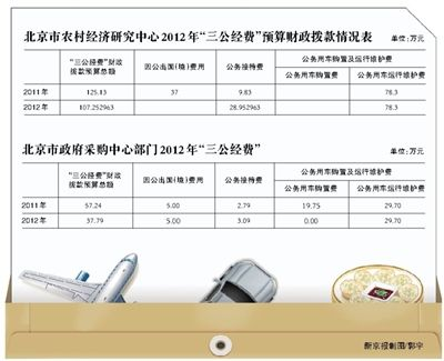北京两部门三公经费预算