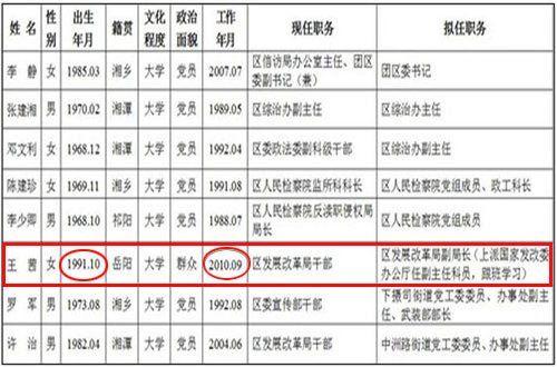湖南湘潭岳塘区干部公示