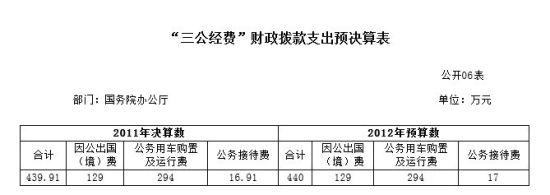 国务院办公厅公布2011年度部门决算