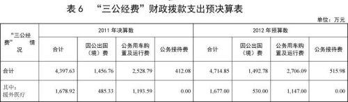 卫生部2011年三公支出4397万