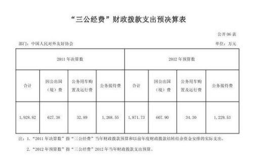 中国人民对外友好协会2011年三公支出决算1928万。